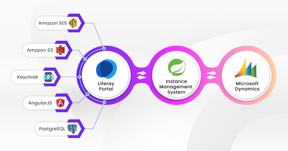 Enterprise Portal for product based company